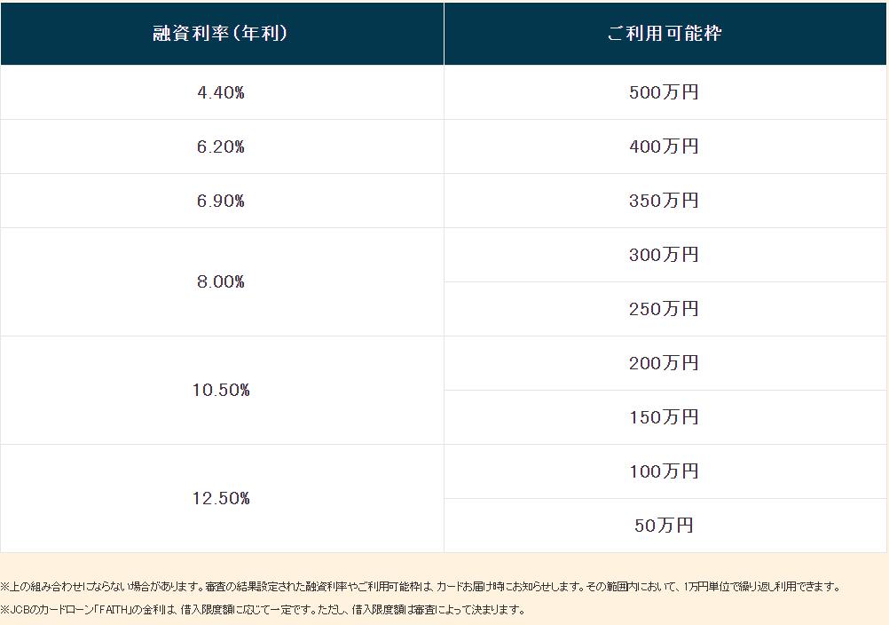 JCB_FAITH_貸付利率