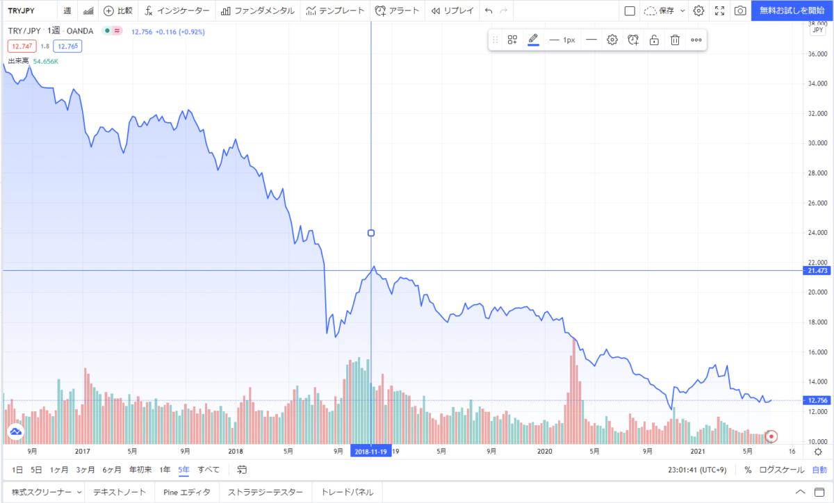 トルコリラ円(TRYJPN)の相場概況_2016年〜2021年