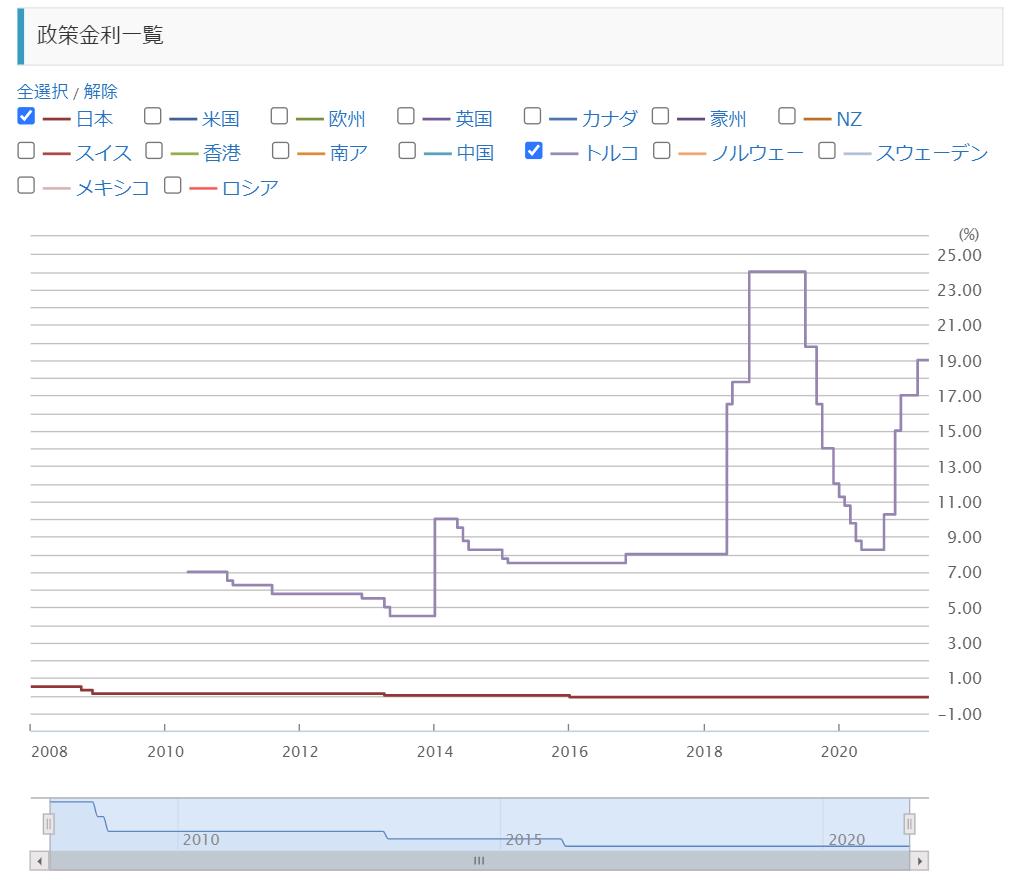 トルコと日本の政策金利推移・比較