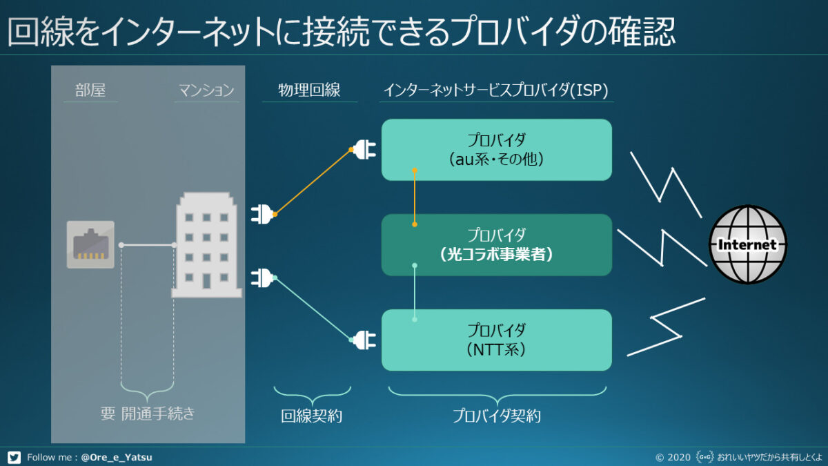 IPv6に対応のプロバイダを選ぶ